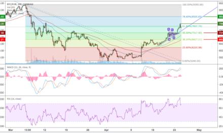 Bitcoin (BTC) – Kursanalyse KW17 – Nach Triangle Pattern weiterer Höhenflug
