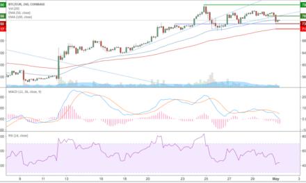 Bitcoin (BTC) – Kursanalyse KW18 – Atemholen im Seitwärtstrend