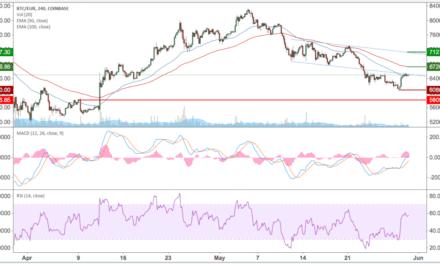 Bitcoin (BTC) – Kursanalyse KW22 – Am Boden des Triangle Patterns