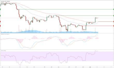 Bitcoin (BTC) – Kursanalyse KW27 – Ausbruch aus Abwärtstrend